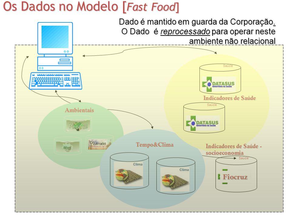 Os Dados no Modelo [Fast Food]